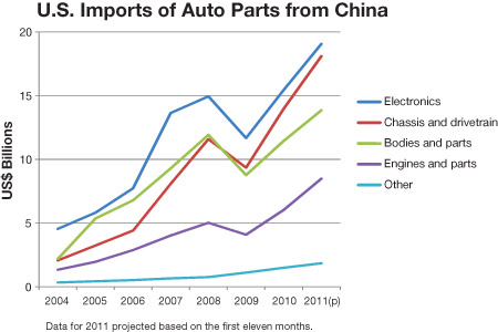 chinareport-mm0512-graph