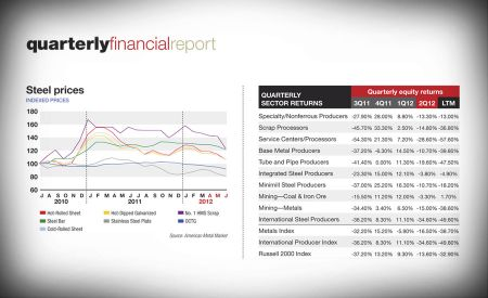 Q2 2012 quarterly financial report