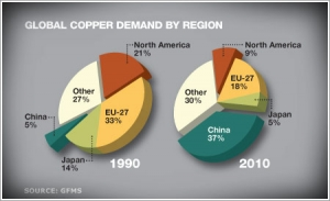 Copper commodities prices hit snag, but analysts tell investors to hold on