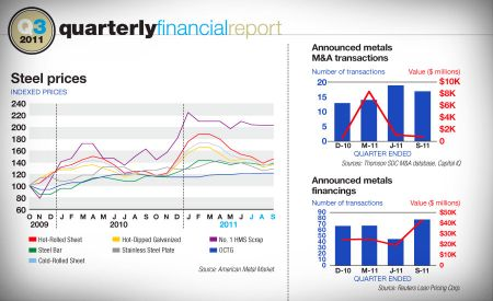 Q3 2011 quarterly financial report